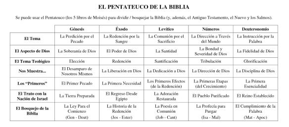 34-El Pentateuco