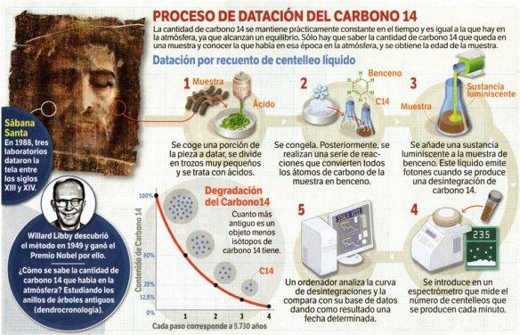 carbono14-metirta.online