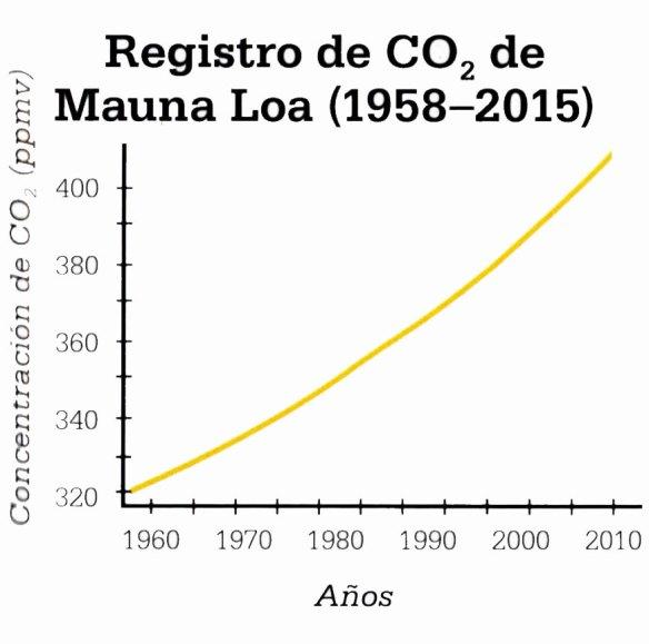 2-Registro de CO2 de Mauna Loa (1958-2015).metirtaonline