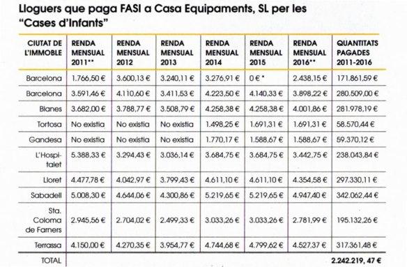 2-Alquileres que paga la FASI a Casa Equipamens