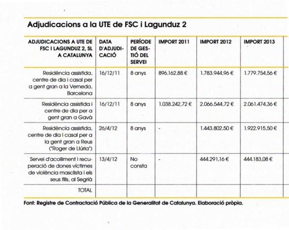 3-Adjudicaciones a la UTE de FSC y Langunduz 2 años 2012-2013