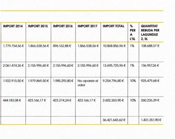 4-Adjudicaciones ala UTE de FSC y Lagunduz 2 años 2014-2017