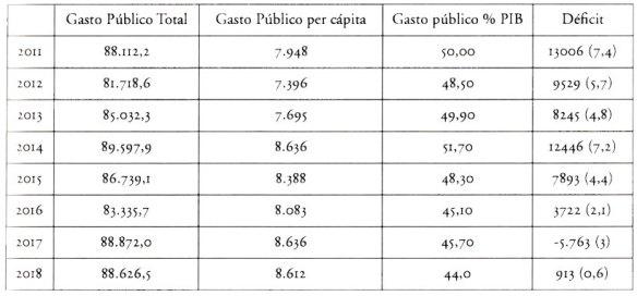 1-Gasto Público portugues.metirtaonline