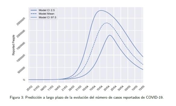 informe proyeccion covid-19-17-03-20-5