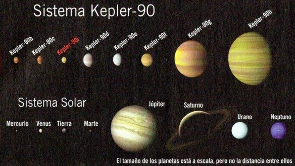 4-Sistema Kepler-90.metirta.online