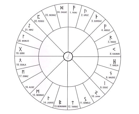12-El péndulo y las runas.metirta.online