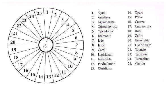16-Péndulo y piedras preciosas.metirta.online