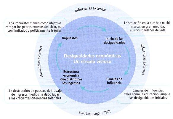 2-Desigualdades económicas.metirta.online