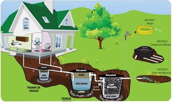 7-Sistema séptico ecológico